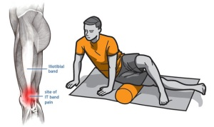 iliotibial-band-anatomy-and-it-band-foam-roller-exercise